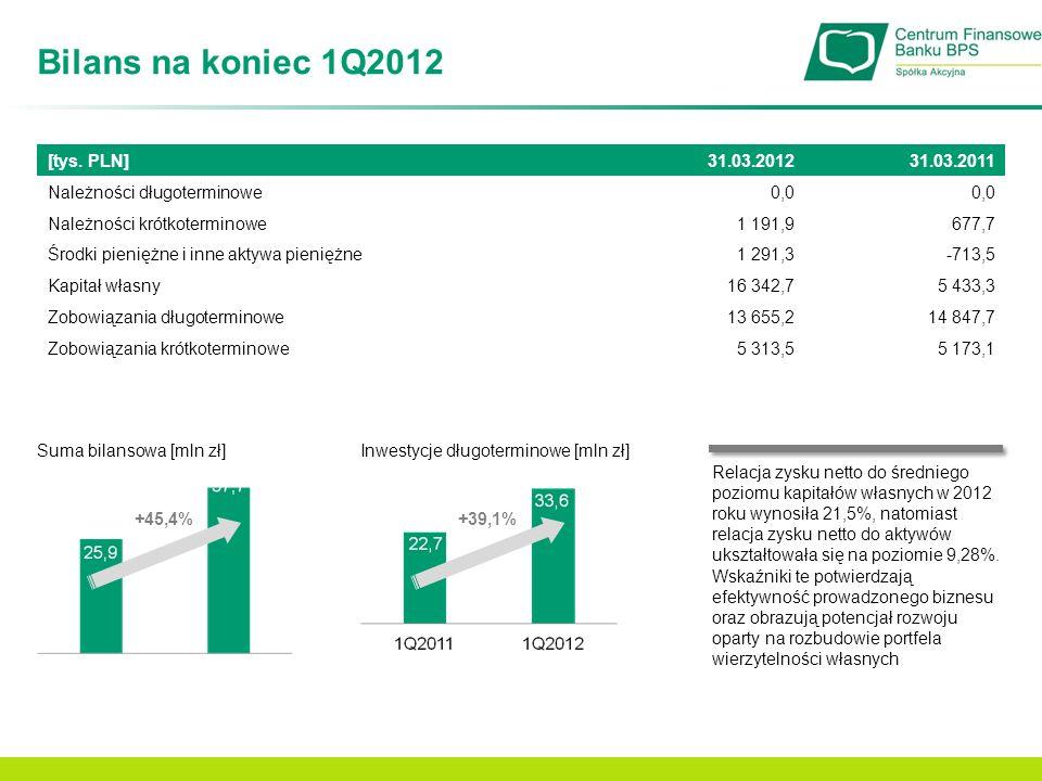 Bilans na koniec 1Q2012 [tys. PLN] 31.03.2012 31.03.2011